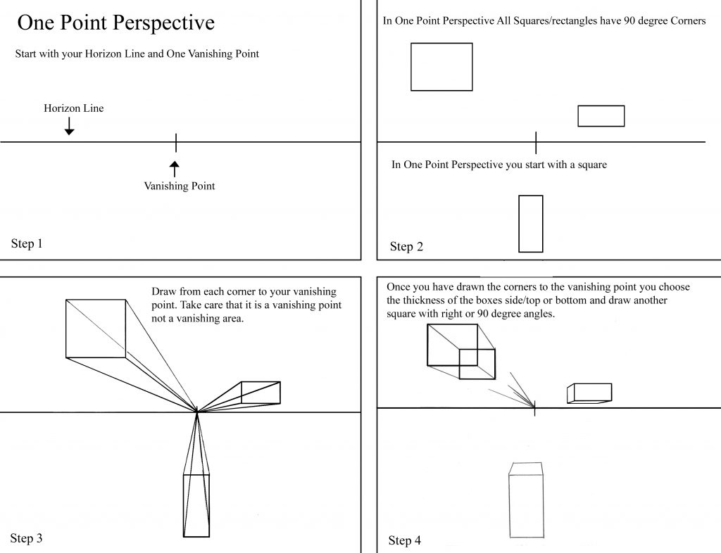 basic steps on one point perspective drawing.
